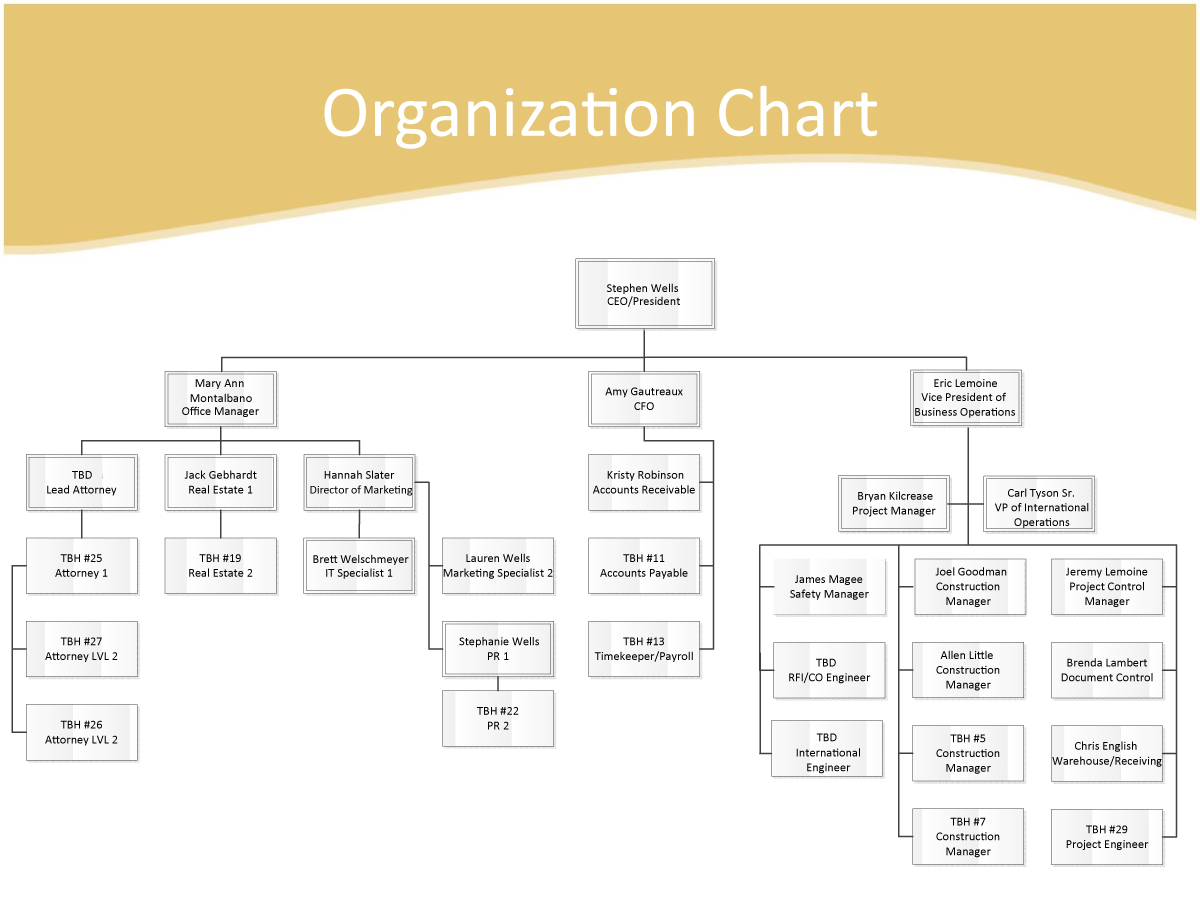 dunnes organisational chart Find out about the heritage of dunnes stores.